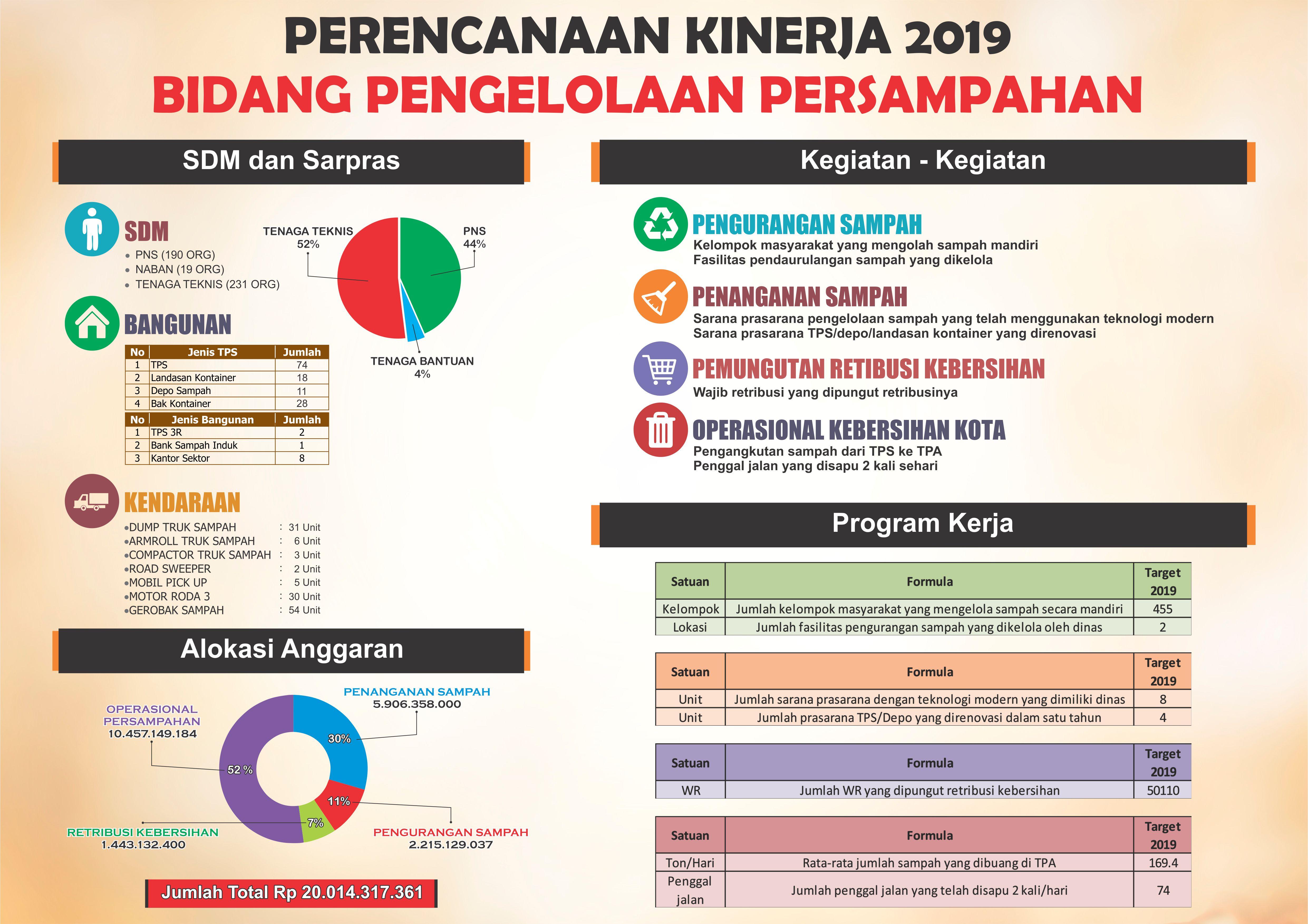 Infografis Bidang PP 2019