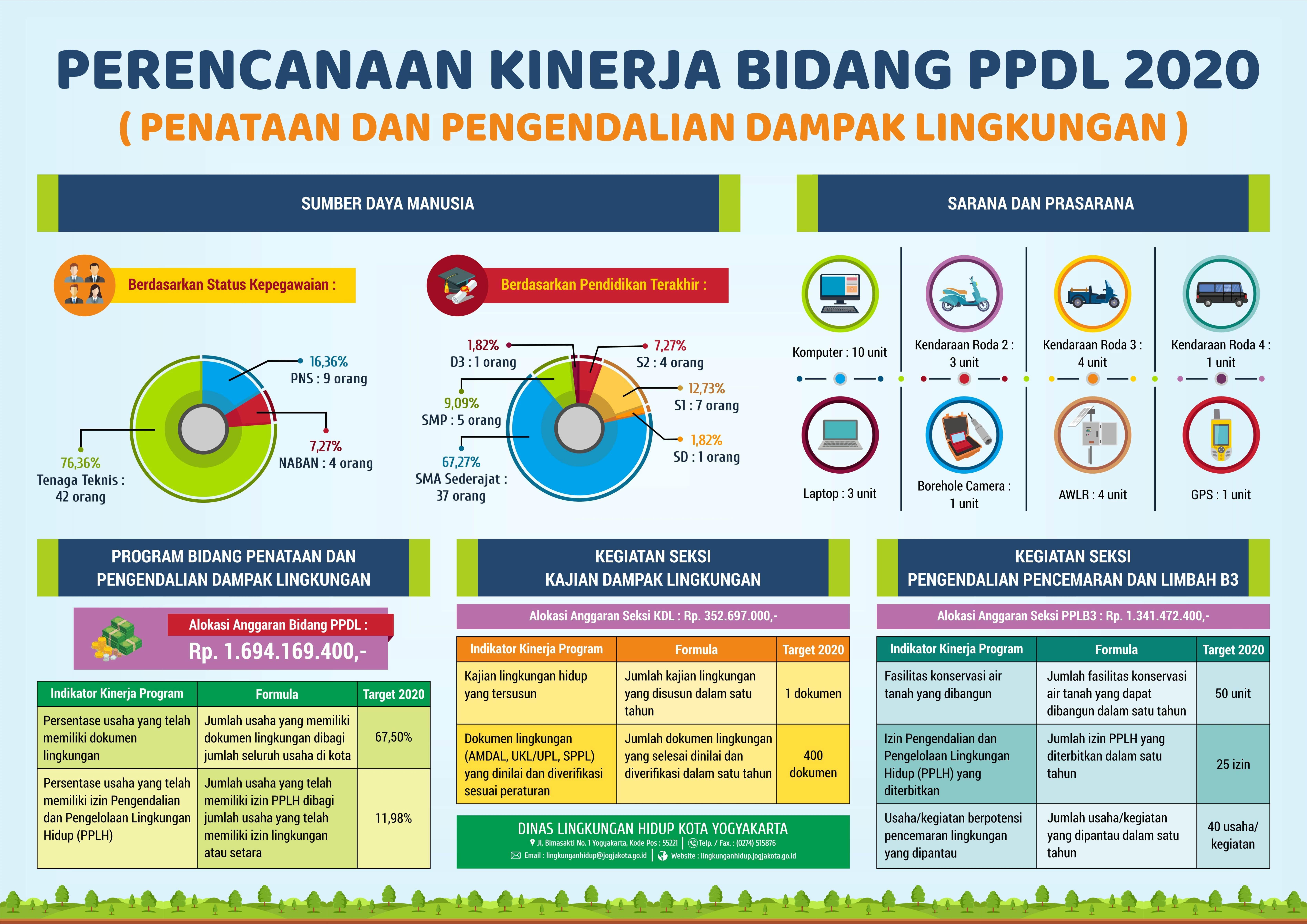 Infografis Bidang PPDL 2020
