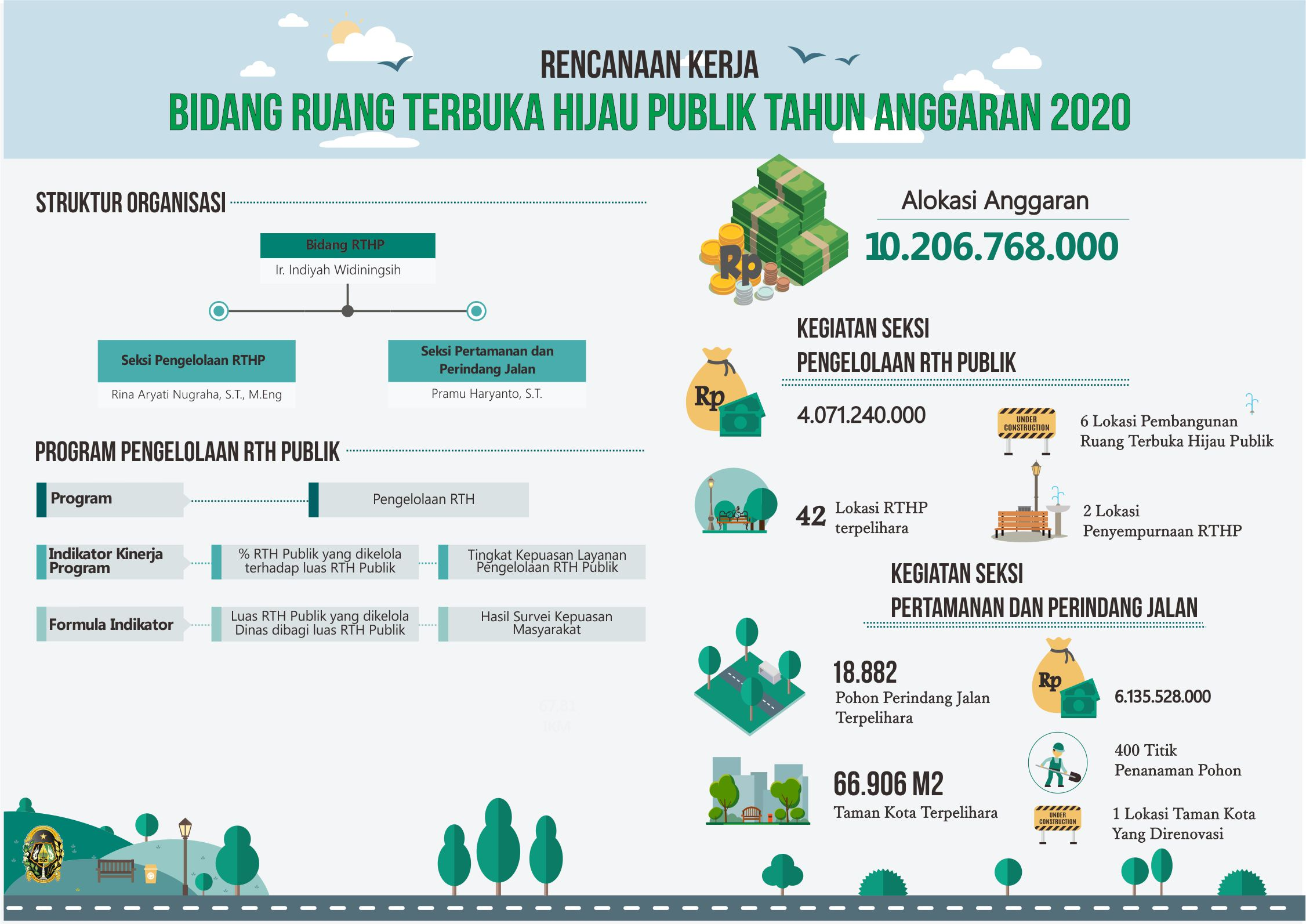 Infografis Bidang RTHP 2020