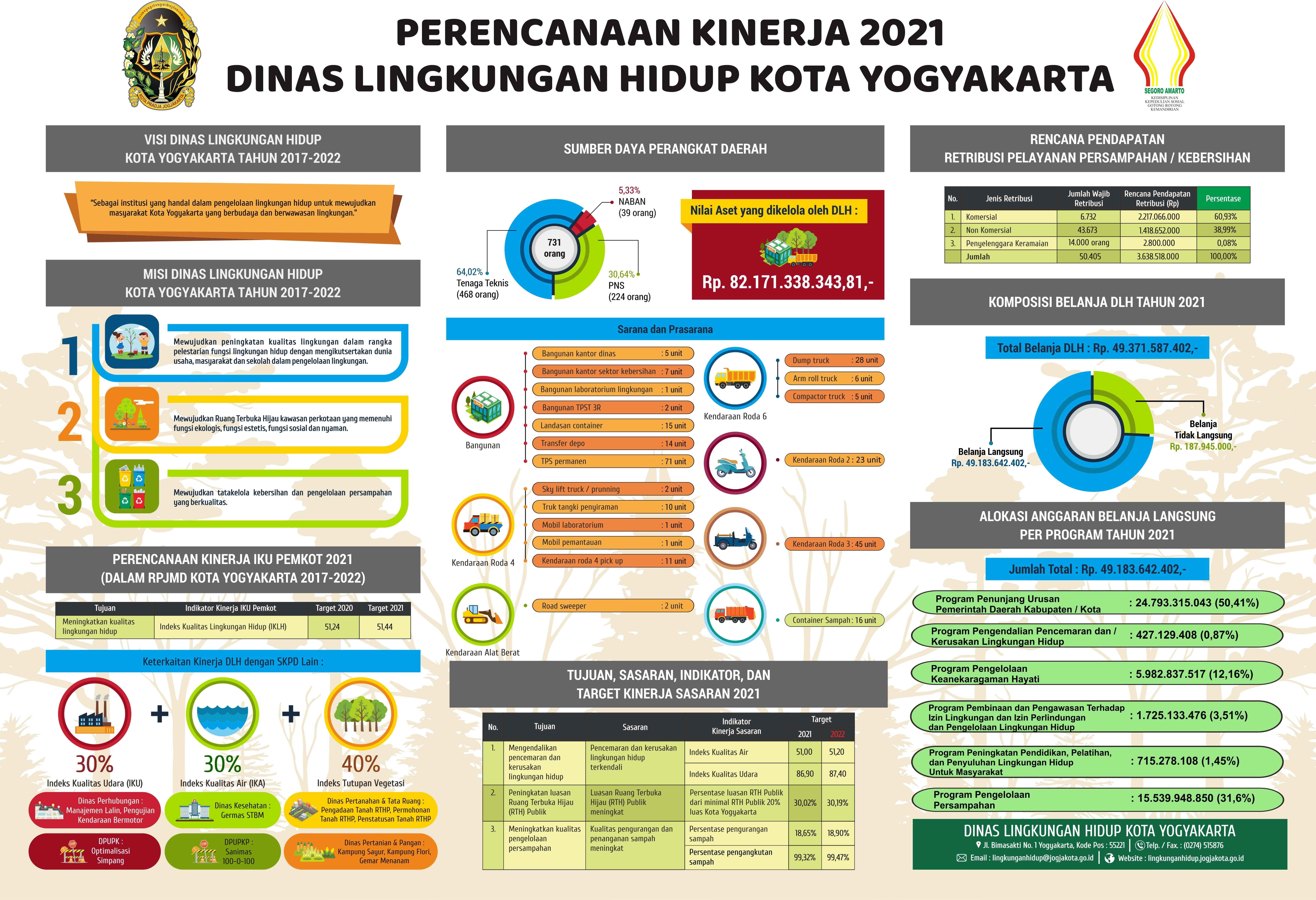 Infografis DLH 2021