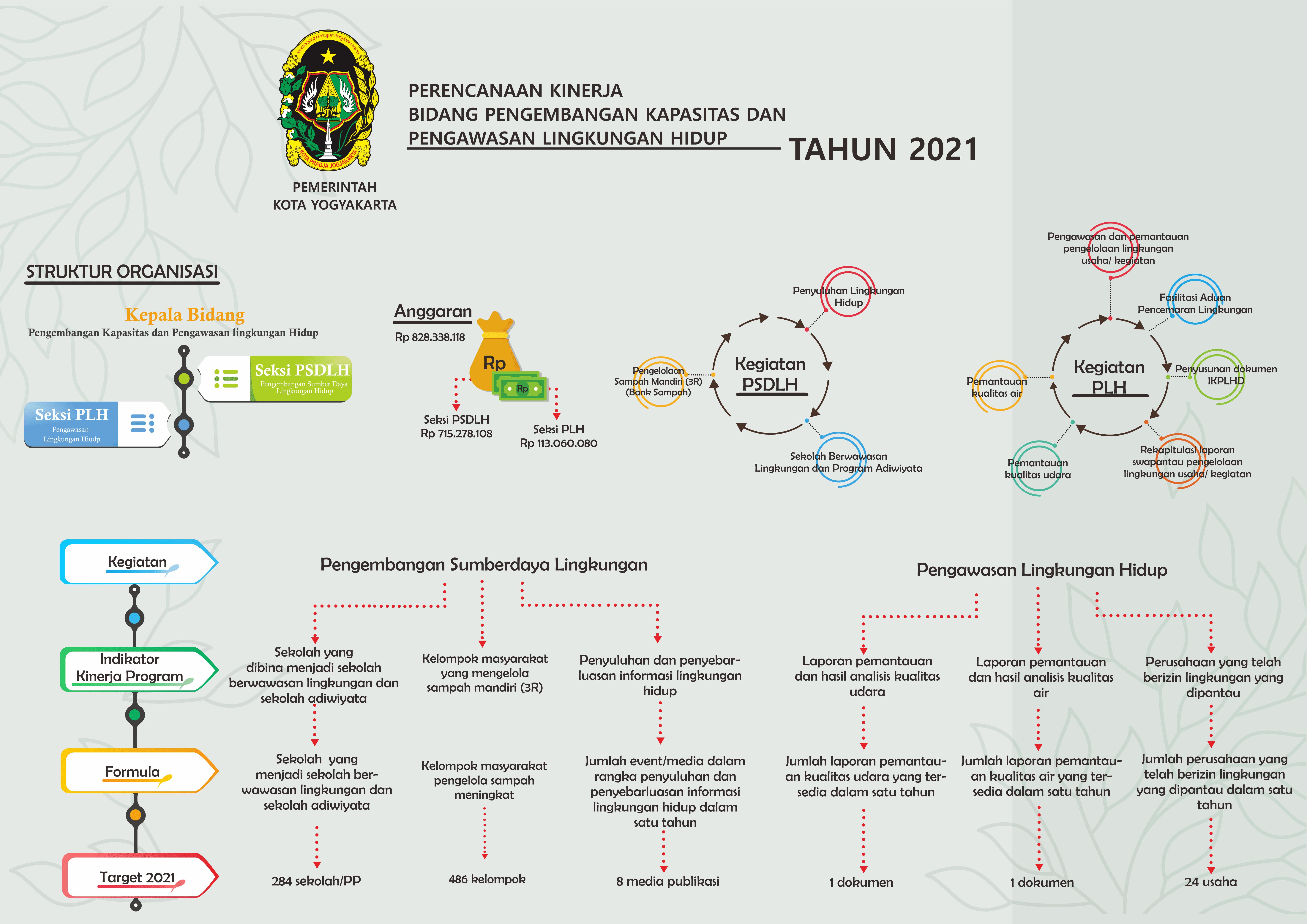 Infografis Bidang PKPLH 2021