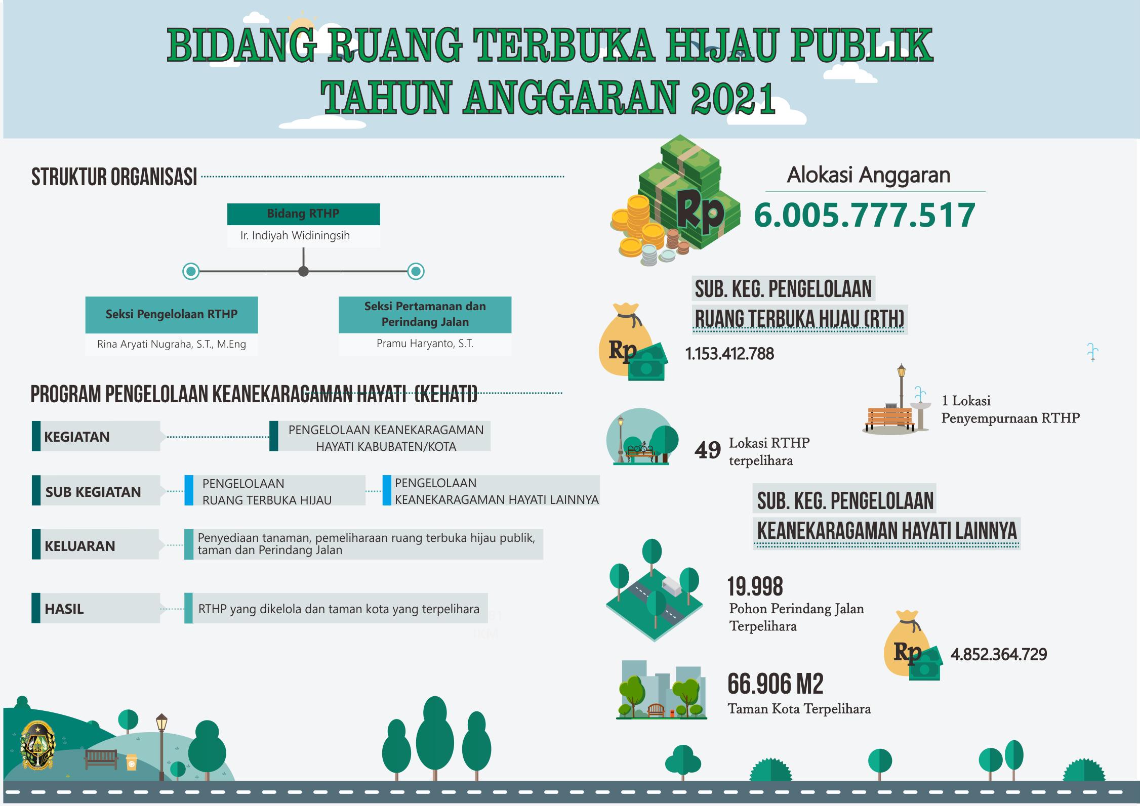 Infografis RTHP 2021